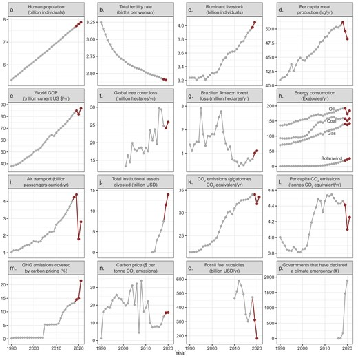 Graph with earth's vital signs